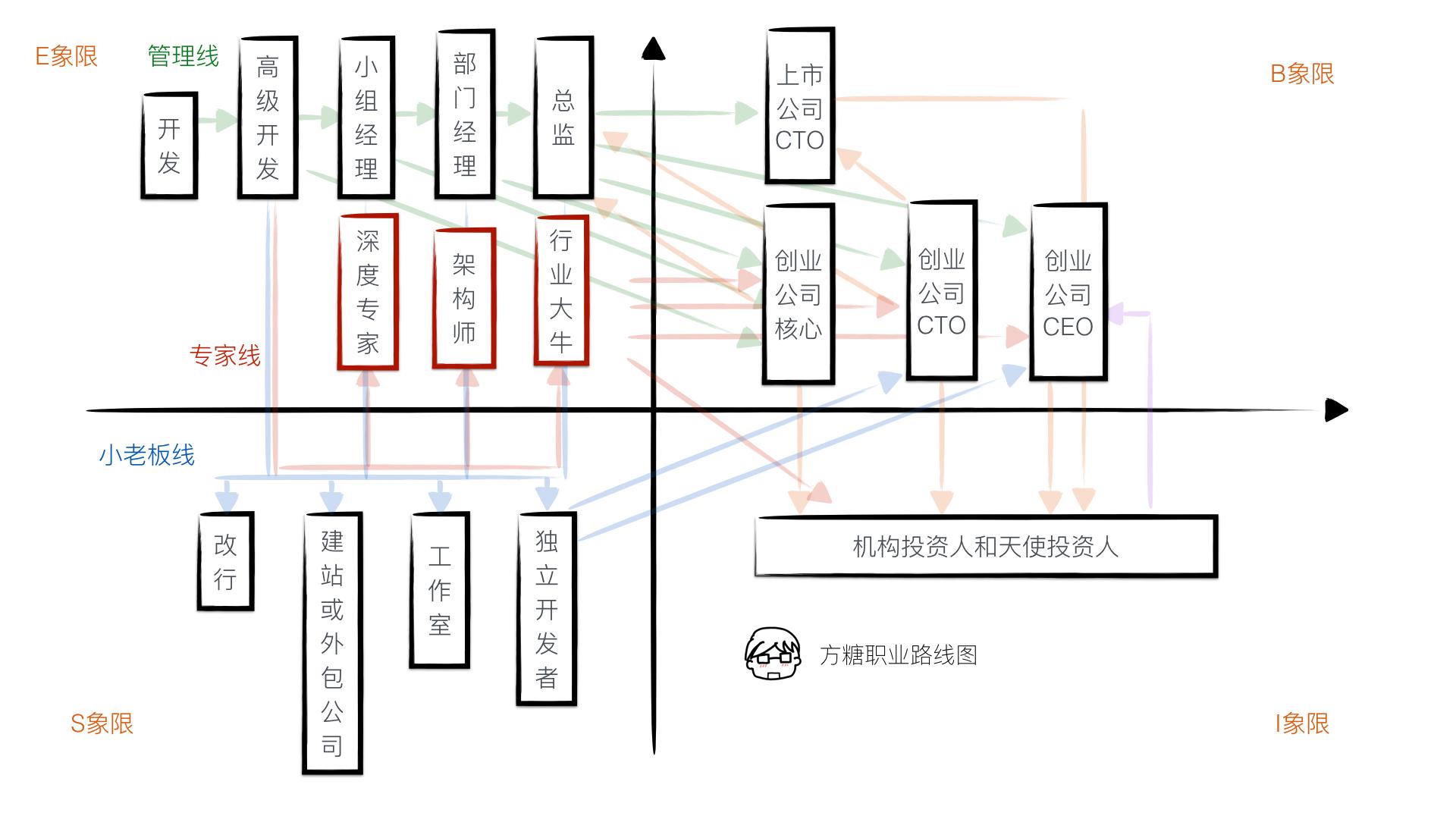 职业路线图